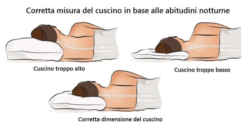 Cuscino Cervicale Dove Comprare.Cuscino Cervicale Le Tipologie Di Cuscino Cervicale Cervicale